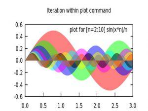 برنامج Gunplot لرسم المنحنيات البيانية ثنائية وثلاثية الأبعاد على الويندوز